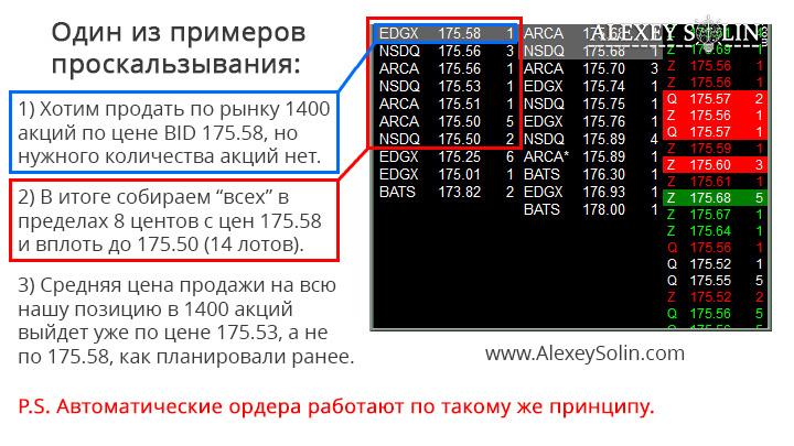 проскальзывание slippage на рынке ценных бумаг в трейдинге алексей солин пример