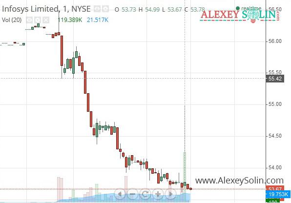сквиз squeeze на рынке ценных бумаг в трейдинге алексей солин минутный график акции nyse