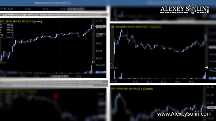 бизнес анализ торговая система алексей солин графики акций