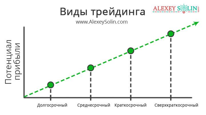 виды трейдинга потенциал прибыли фондовый рынок ценных бумаг алексей солин схема