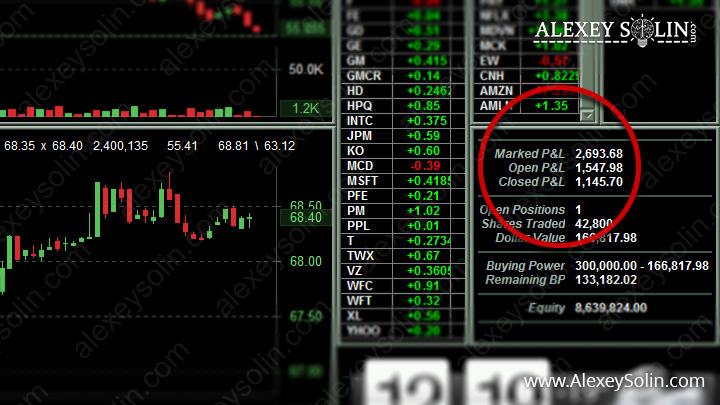 анализ интернет бизнеса алексей солин трейдинг прибыль lightspeed график акции
