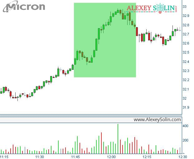 движение акции рынок ценных бумаг алексей солин график