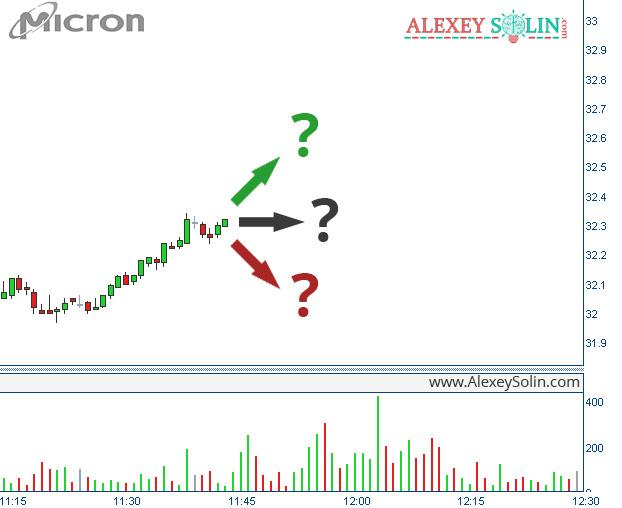 сигнал торговой системы алексей солин график акции