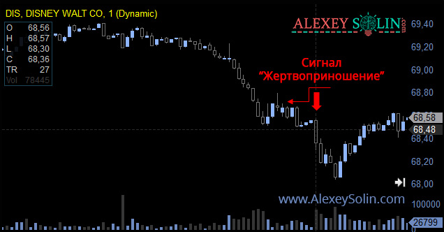 торговая система прибыль алексей солин сигнал на графике акции