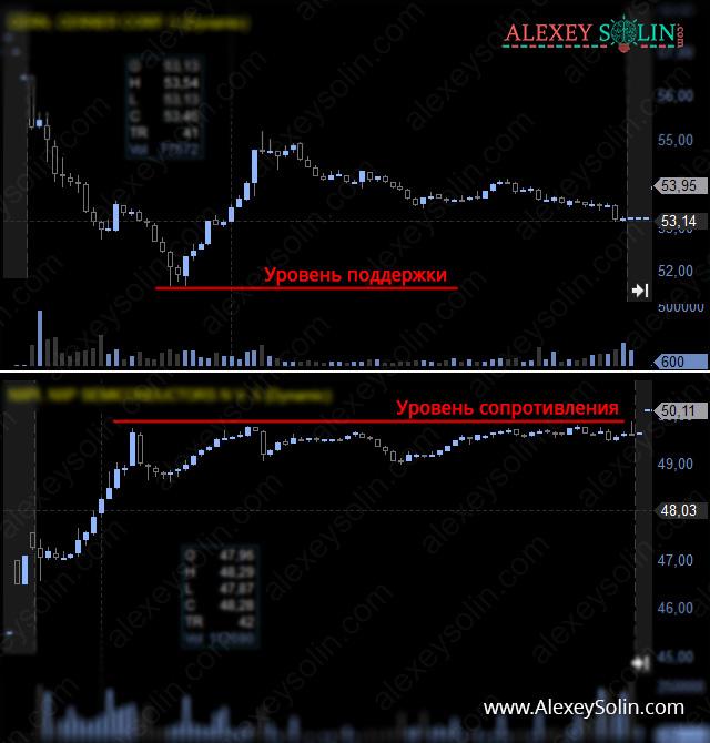 уровень поддержки и сопротивления алексей солин график акции
